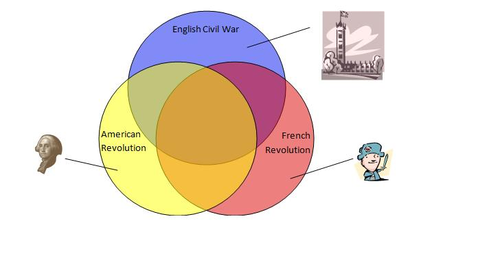 Virtual chan the rebirth of democracy uber venn venn example ccuart Image collections
